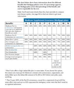 Medicare supplement chart