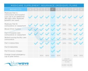 Plan G Benefit Chart