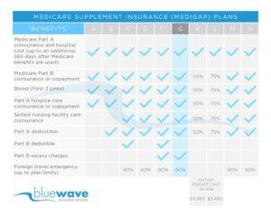 Plan F Chart