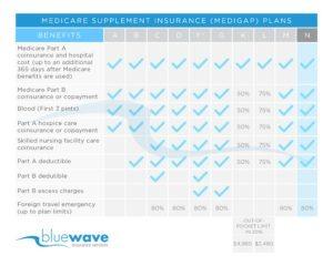Plan N benefit chart