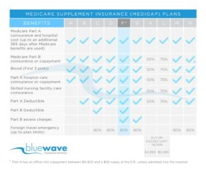 Medicare Supplement Plan F Benefit Chart