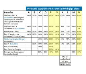 medigap chart