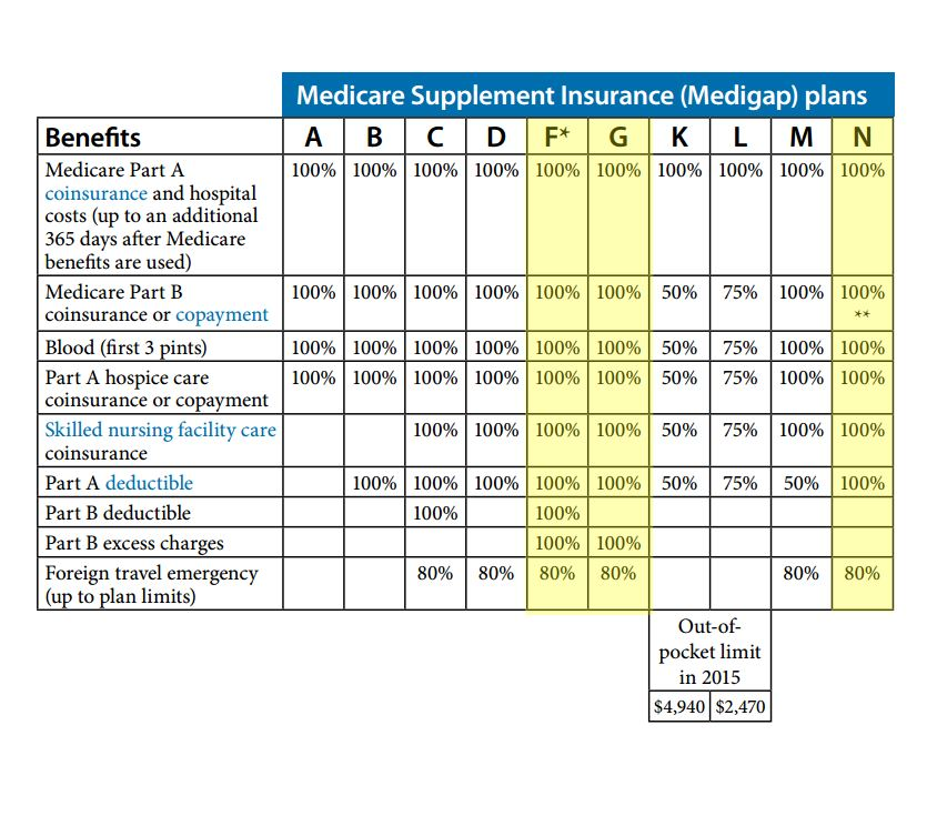 Medicare Supplement Faqs