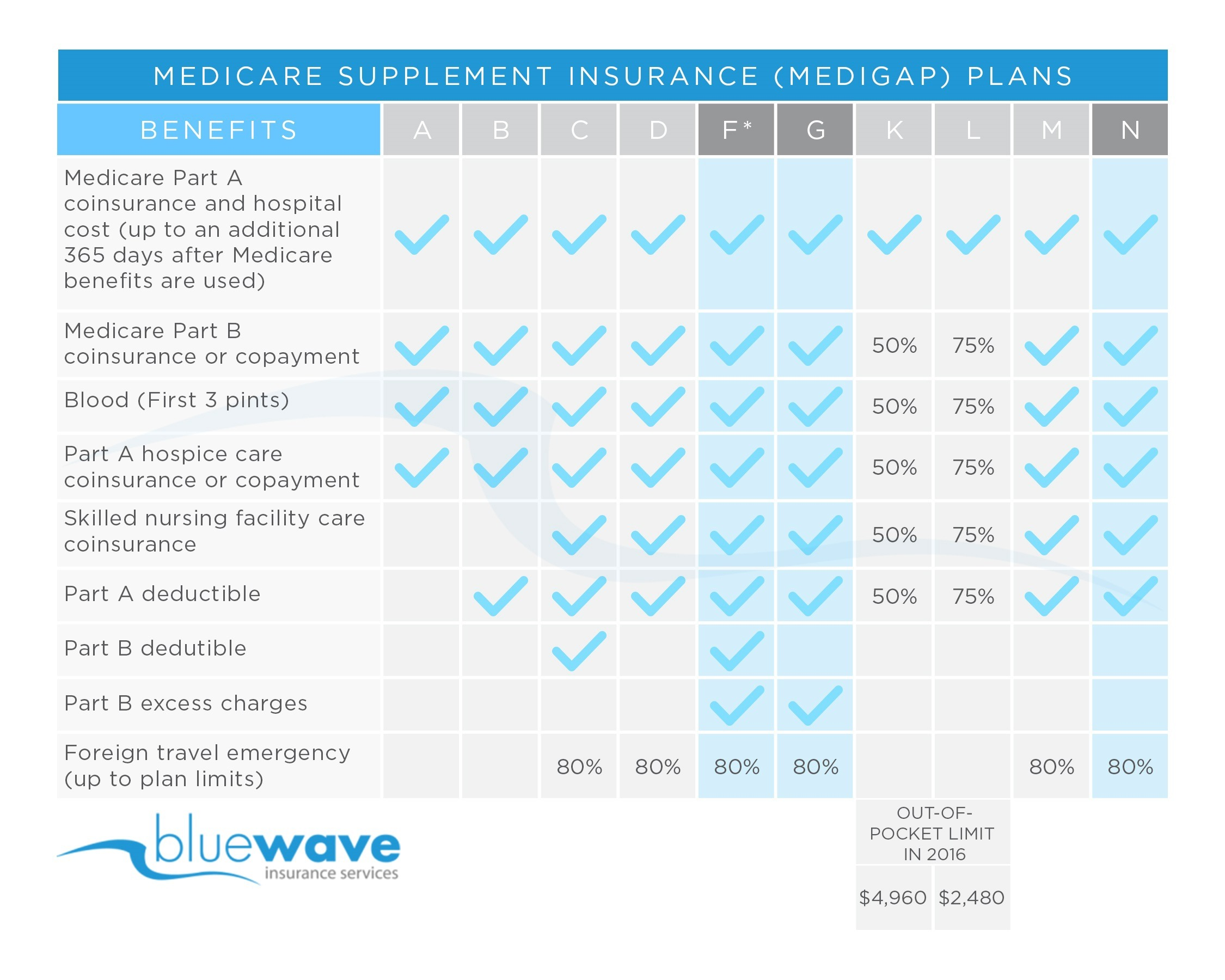 Bankers Life Medicare Supplement Insurance Review