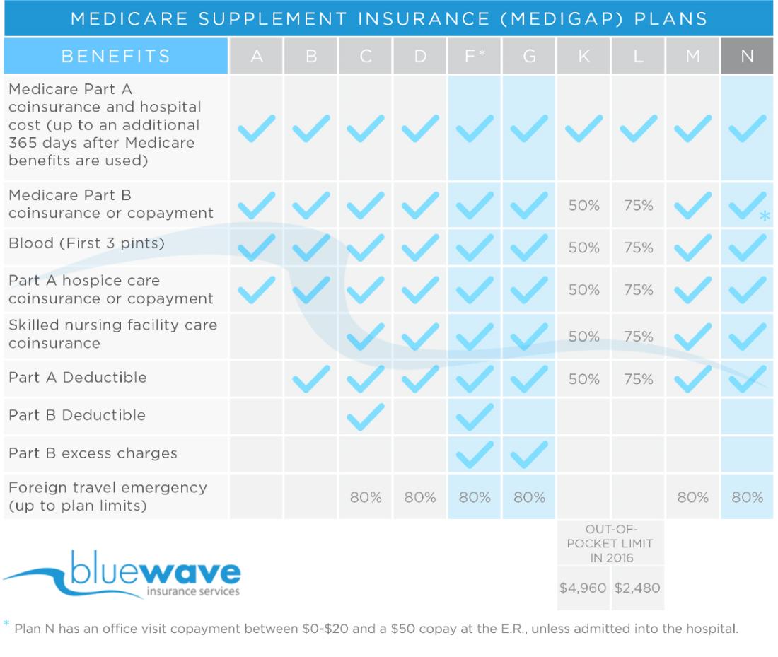 Bluewave Medigap Chart