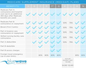 Best Medigap Plans 2019 What Are The Best Medicare Supplement Plans For 2019?