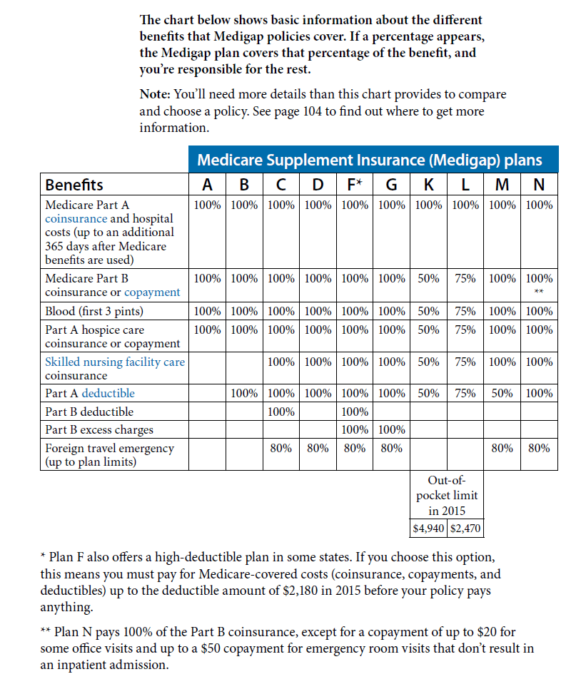 Medicare supplement chart