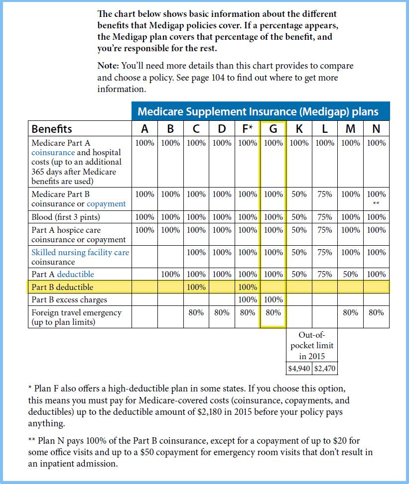 Medicare Supplement Plan Explained
