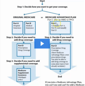 parts of Medicare explained