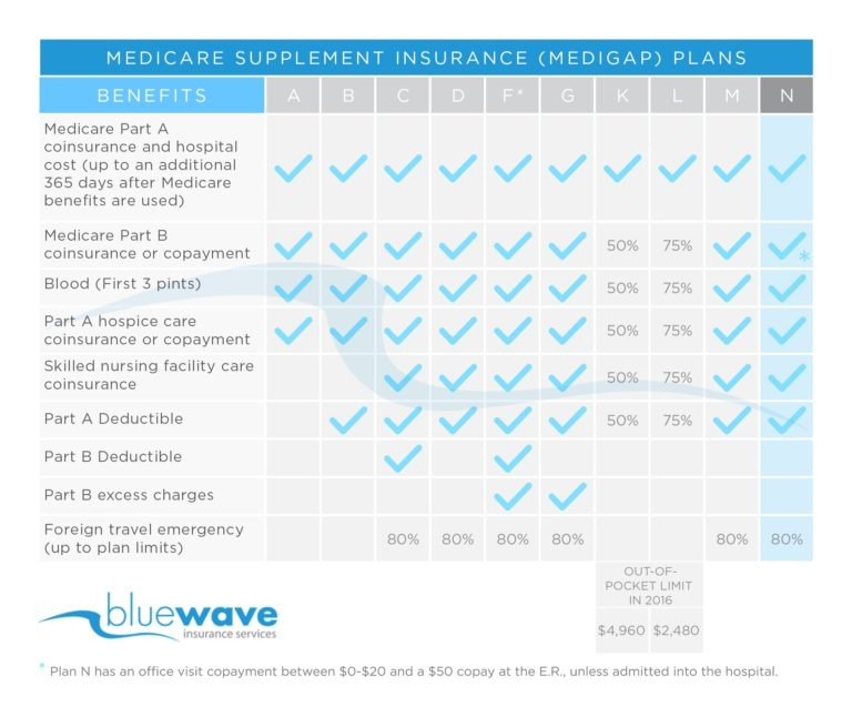 Medicare Supplement Plan N Benefit Chart
