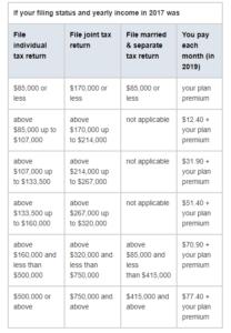 part d costs 2019