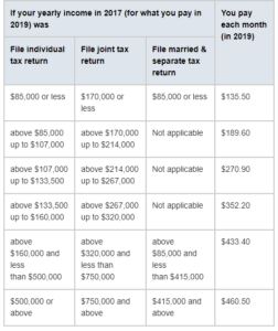 part b costs for 2019