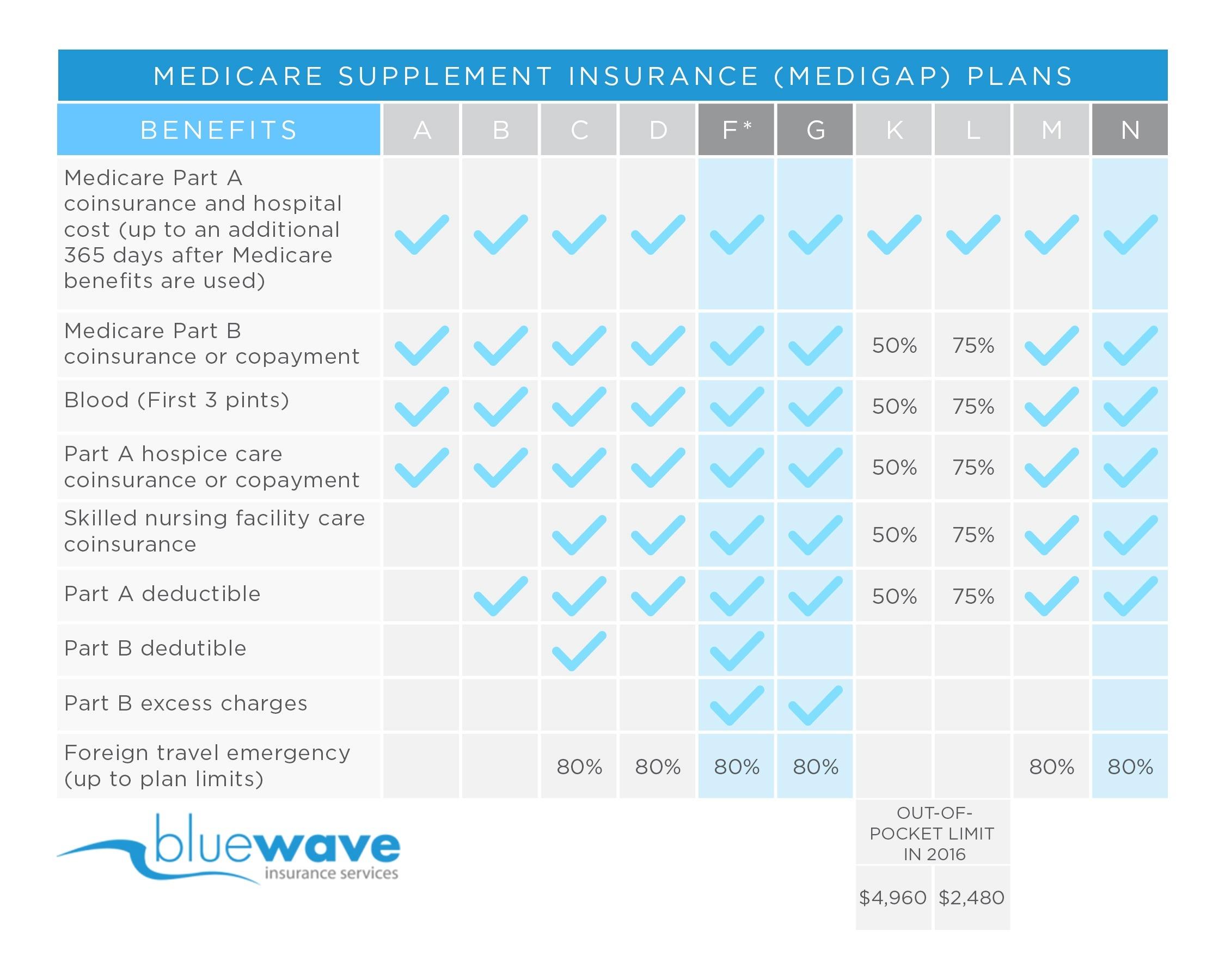 Florida Blue Medicare >> Medico Medicare Supplement Review | Plans F, G & N