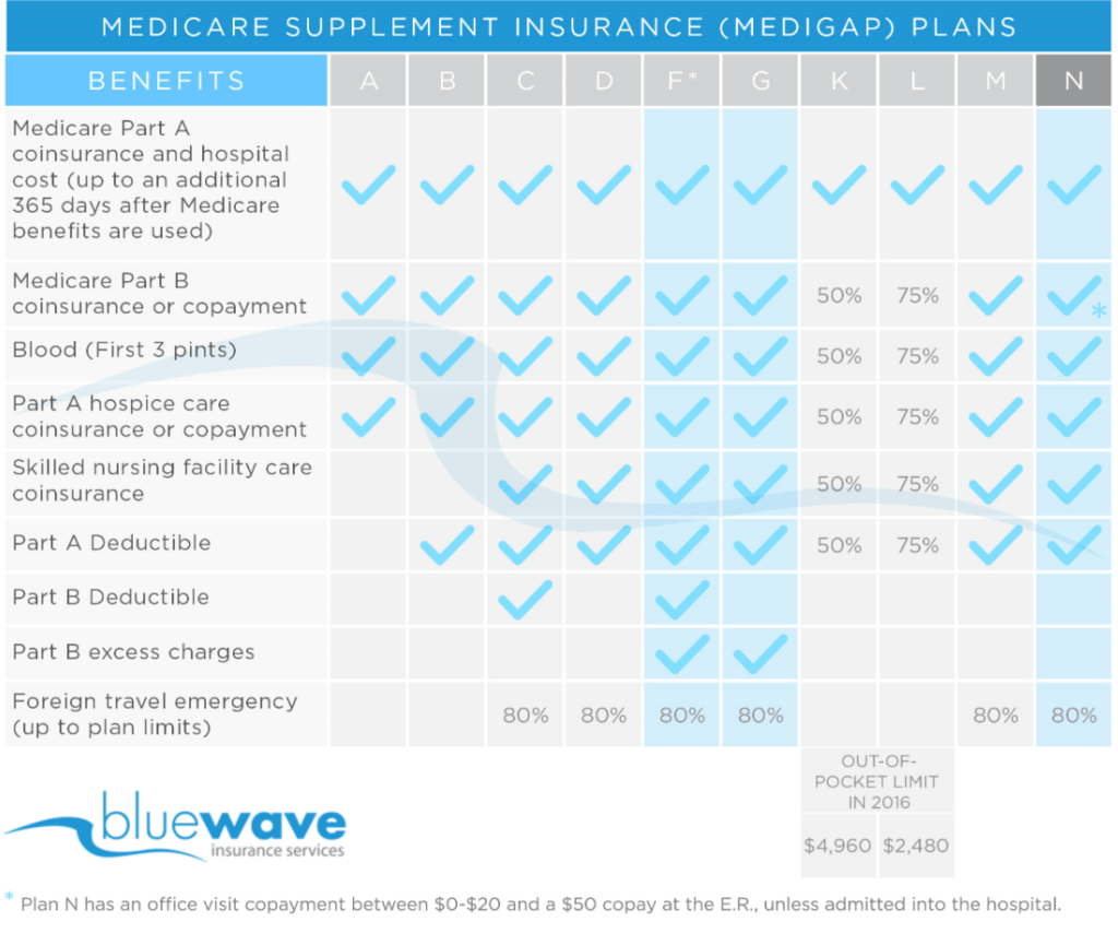 Medicare Supplement Plans Coverage Chart