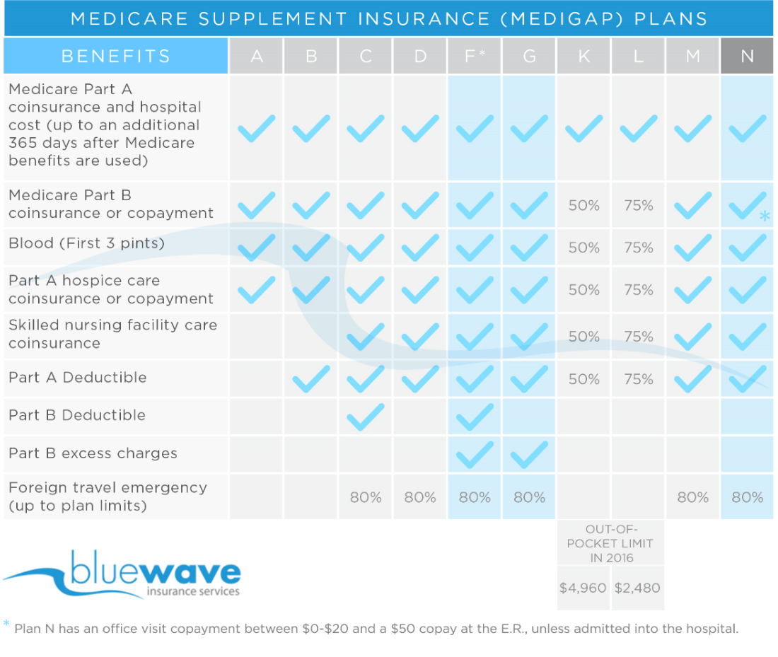 Medicare Supplement Plans Coverage Chart