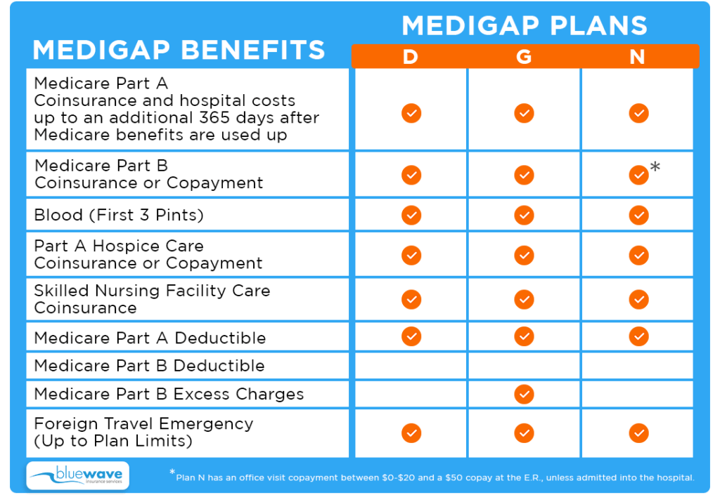 medigap plan d vs g vs n