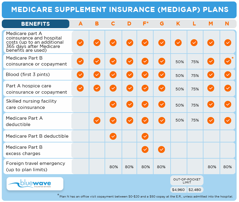 Loyal Christian Benefit Association Medicare Supplement Plans.
