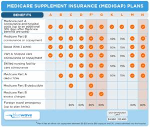 Chart-Medigap-Plans-Benefits