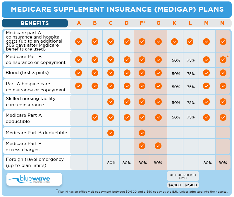 Chart-Medigap-Plans-Benefits